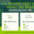 OTA: Las ventas de alimentos orgánicos se disparan durante la pandemia